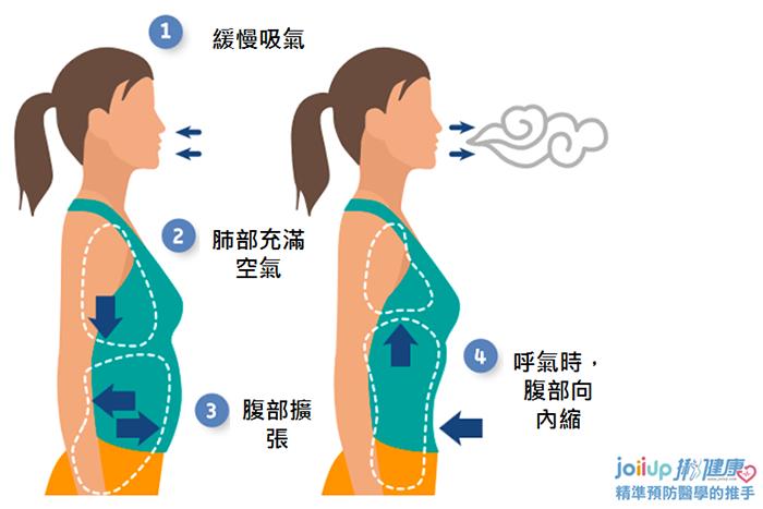 橫膈膜呼吸