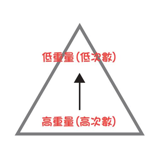 狂做重訓還是沒肌肉? 因為你沒做到肌肥大3原則正金字塔:高次數、高重量,慢慢往低次數、低重量前進。