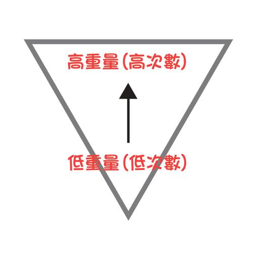狂做重訓還是沒肌肉? 因為你沒做到肌肥大3原則倒金字塔:從低次數、低重量做起,向高次數、高重量推進。
