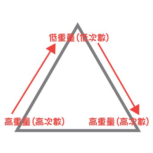 狂做重訓還是沒肌肉? 因為你沒做到肌肥大3原則全金字塔:高次數(高重量)至低次數(低重量),再回到高次數(高重量);或低到高再回到低。