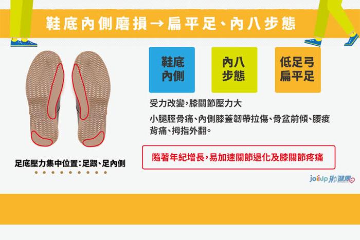 鞋底內側磨損