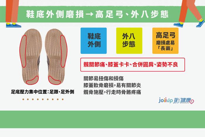 鞋底外側磨損